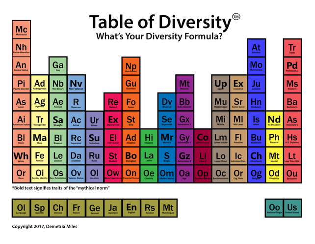 diversitytable
